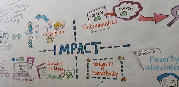 Whiteboard with a mind-map relating to research impact.
